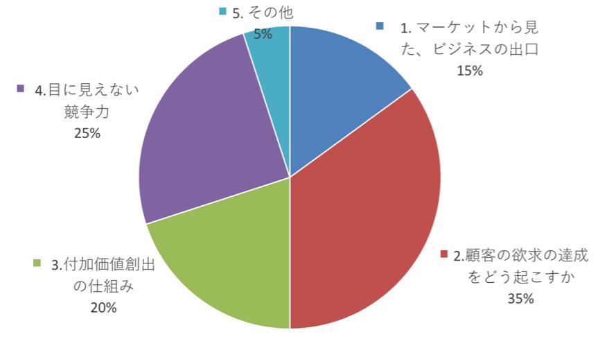 2015taikai_fig5